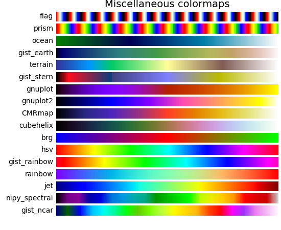 color example code: colormaps_reference py — Matplotlib 2 0