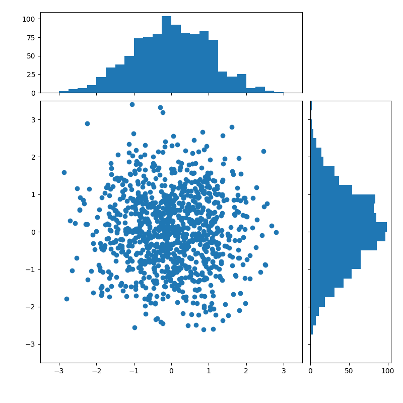 pylab_examples example code: scatter_hist py — Matplotlib