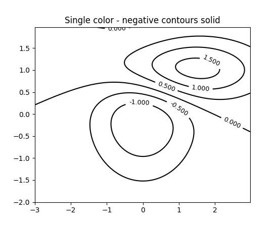 ../_images/contour_demo_032.png