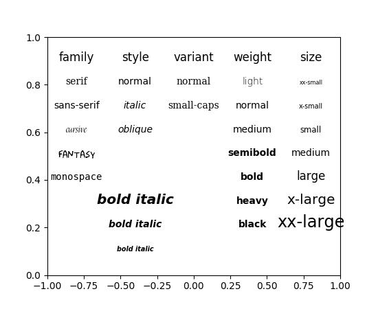 pylab_examples example code: fonts_demo py — Matplotlib 2 0