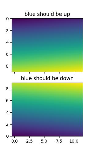 pylab_examples example code: image_origin py — Matplotlib 2 0 2