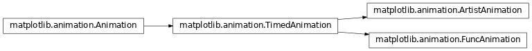 Inheritance diagram of matplotlib.animation.FuncAnimation, matplotlib.animation.ArtistAnimation