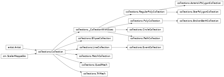 Inheritance diagram of matplotlib.collections
