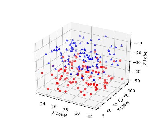mplot3d example code: scatter3d_demo py — Matplotlib 2 0 2 documentation
