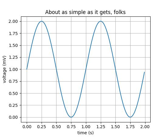 pylab_examples example code: simple_plot py — Matplotlib 2 0