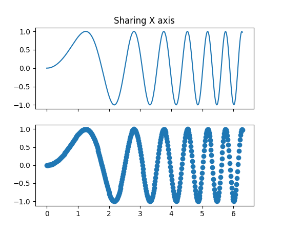 pylab_examples example code: subplots_demo py — Matplotlib