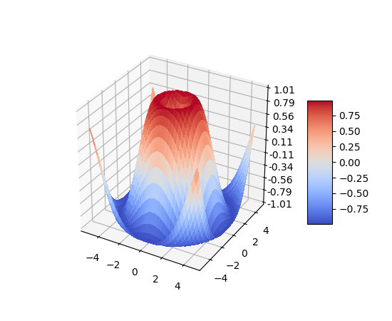 mplot3d example code: surface3d_demo py — Matplotlib 2 0 2