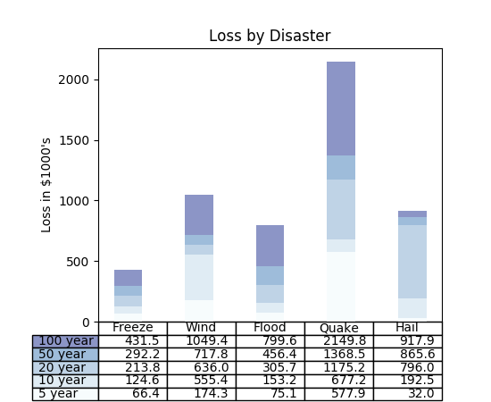 Pylabexamples example code tabledemo matplotlib 202 pylabexamples example code tabledemo ccuart Images
