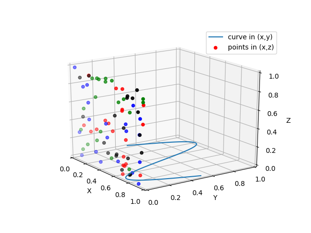 Plot 2D data on 3D plot — Matplotlib 3 1 1 documentation
