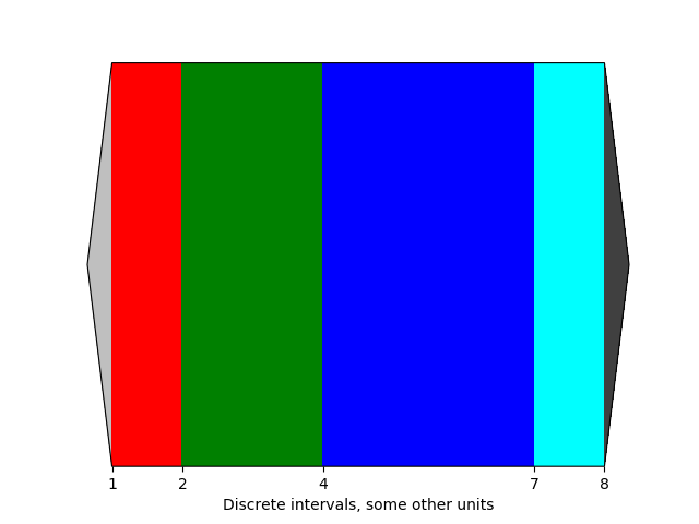 Customized Colorbars Tutorial — Matplotlib 2 1 1 documentation