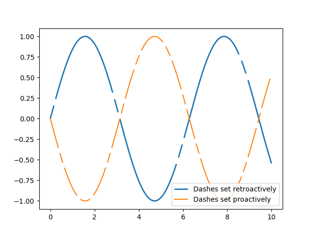 A simple plot with a custom dashed line — Matplotlib 2 1 1 documentation