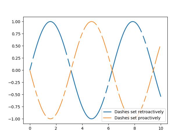 A Simple Plot With A Custom Dashed Line Matplotlib 2 1 1 Documentation