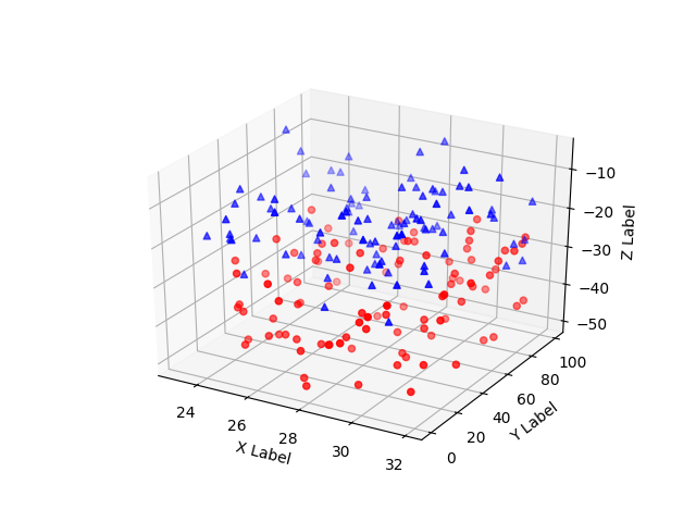 3D scatterplot — Matplotlib 2 1 1 documentation
