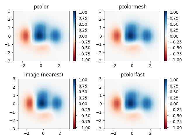 Pcolor Demo — Matplotlib 2 1 2 documentation