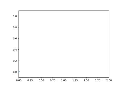 matplotlib animation FuncAnimation — Matplotlib 2 2 3