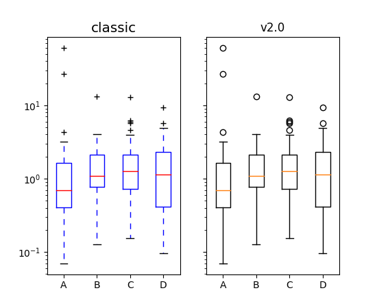 Changes to the default style — Matplotlib 3 1 0 documentation