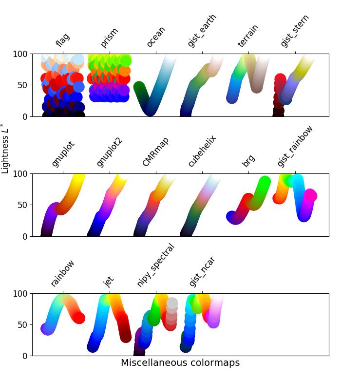 Choosing Colormaps in Matplotlib — Matplotlib 3 1 0 documentation