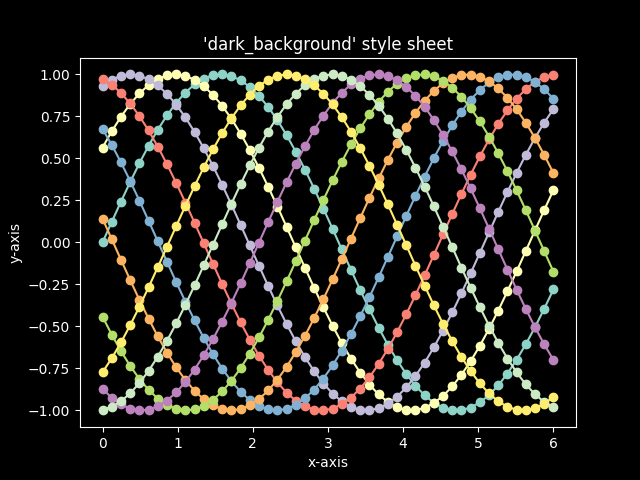 Dark background style sheet — Matplotlib 3 1 0 documentation
