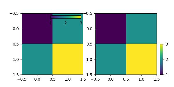 Matplotlib Colorbar Label Position