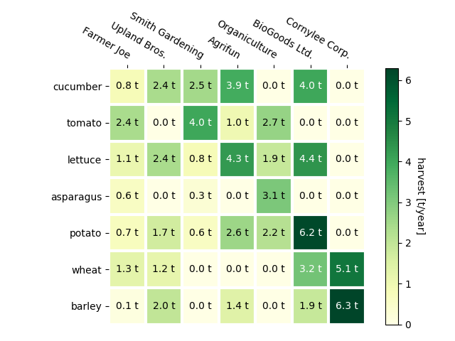 Creating annotated heatmaps — Matplotlib 3 1 0 documentation