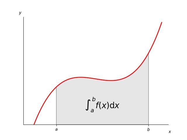 Integral as the area under a curve — Matplotlib 3 1 0