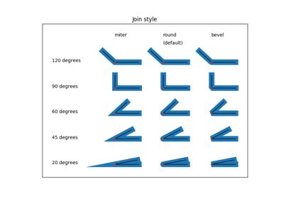 matplotlib axes Axes plot — Matplotlib 3 1 0 documentation