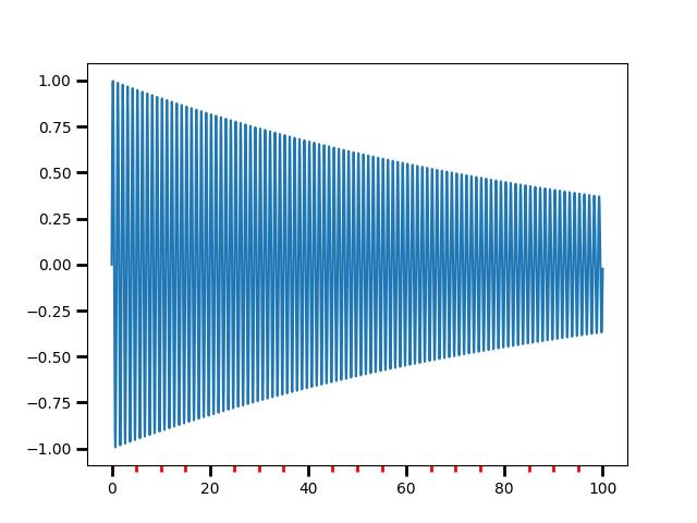 Major and minor ticks — Matplotlib 3 1 0 documentation