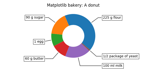 Labeling a pie and a donut — Matplotlib 3 1 0 documentation