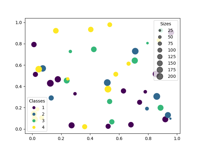 Scatter plots with a legend — Matplotlib 3 1 0 documentation