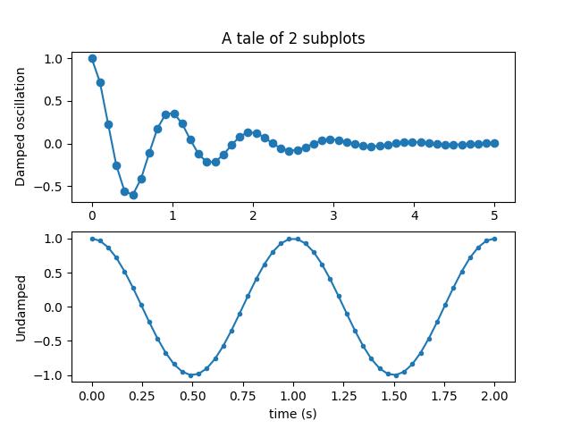 Multiple subplots — Matplotlib 3 1 0 documentation