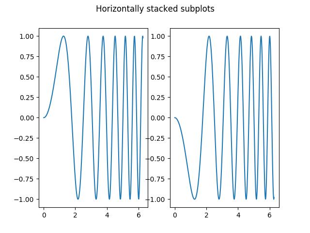 Creating multiple subplots using plt subplot — Matplotlib