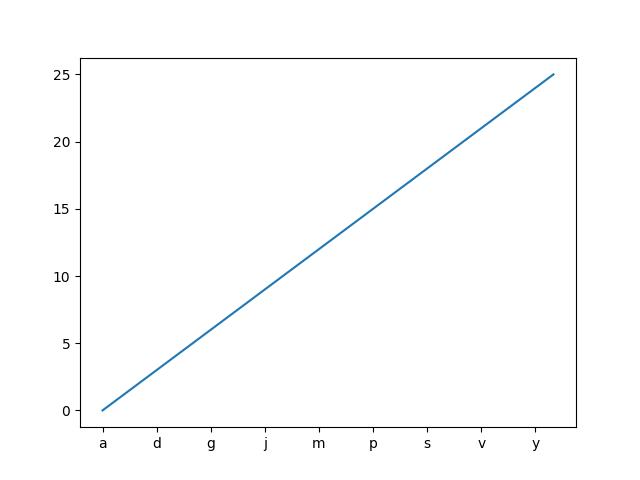 Setting tick labels from a list of values — Matplotlib 3 1 0