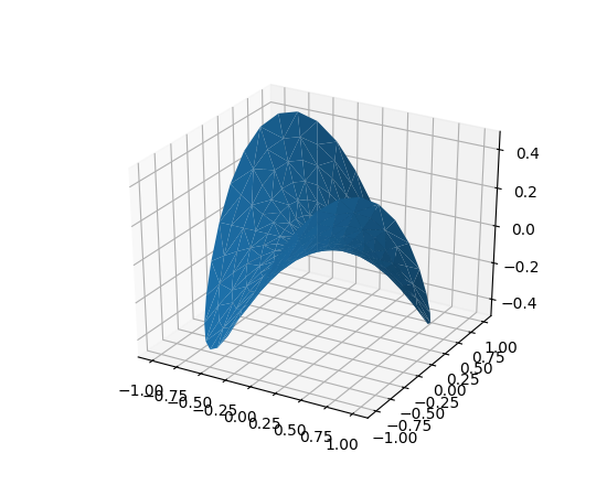 The mplot3d Toolkit — Matplotlib 3 1 0 documentation