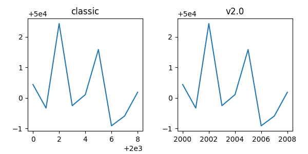 Changes to the default style — Matplotlib 3 1 1 documentation