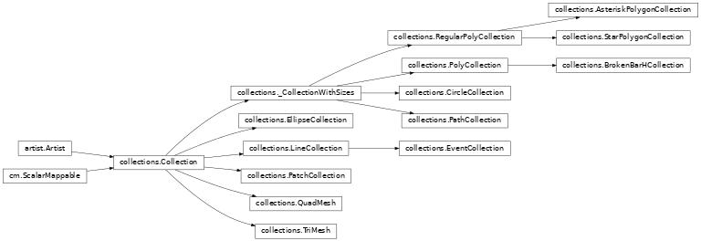 matplotlib collections — Matplotlib 3 1 1 documentation