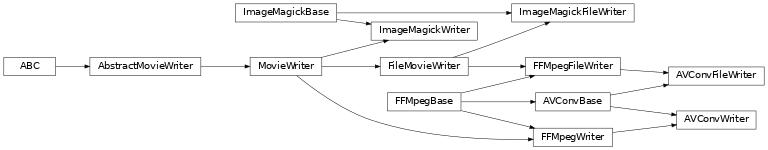 matplotlib animation — Matplotlib 3 1 1 documentation