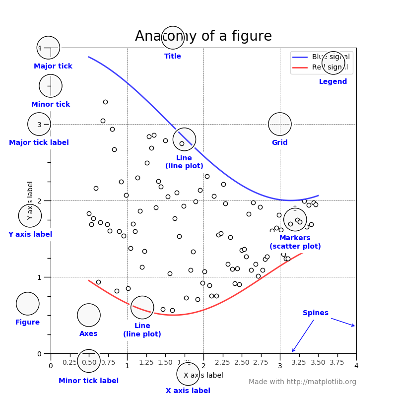 Anatomy of a figure — Matplotlib 3 1 1 documentation