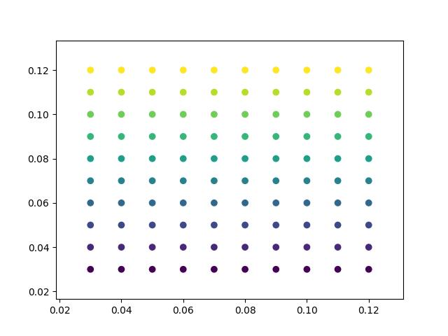 Automatically setting tick labels — Matplotlib 3 1 1