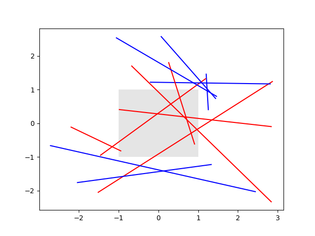 Changing colors of lines intersecting a box — Matplotlib 3 1 1