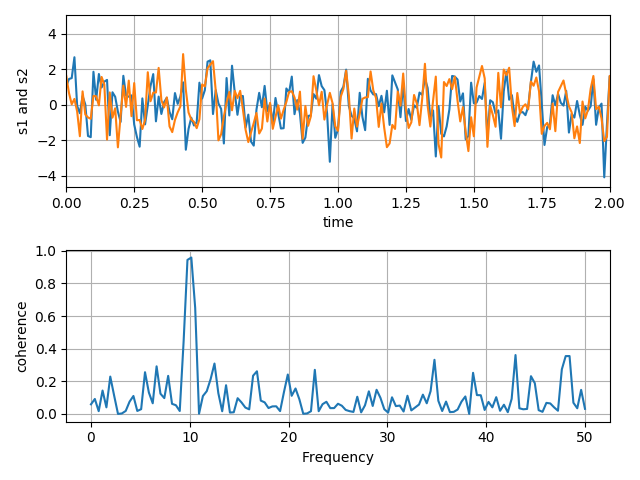 Plotting the coherence of two signals — Matplotlib 3 1 1
