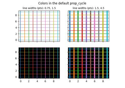 matplotlib axes Axes axhline — Matplotlib 3 1 1 documentation