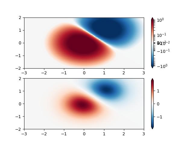 Colormap Normalization — Matplotlib 3 1 1 documentation