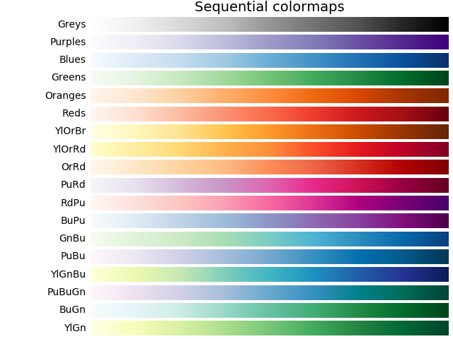 Matplotlib Color Maps Choosing Colormaps in Matplotlib — Matplotlib 3.1.1 documentation