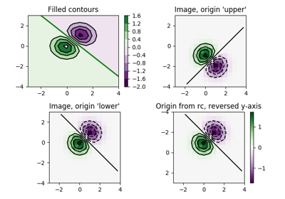 matplotlib colors Normalize — Matplotlib 3 1 1 documentation