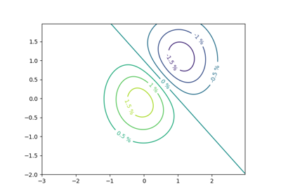 matplotlib axes Axes contour — Matplotlib 3 1 1 documentation