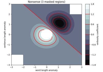 matplotlib pyplot contour — Matplotlib 3 1 1 documentation