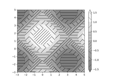 matplotlib pyplot colorbar — Matplotlib 3 1 1 documentation