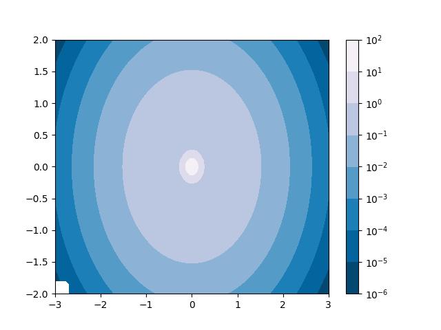 Contourf And Log Color Scale Matplotlib 3 1 1 Documentation