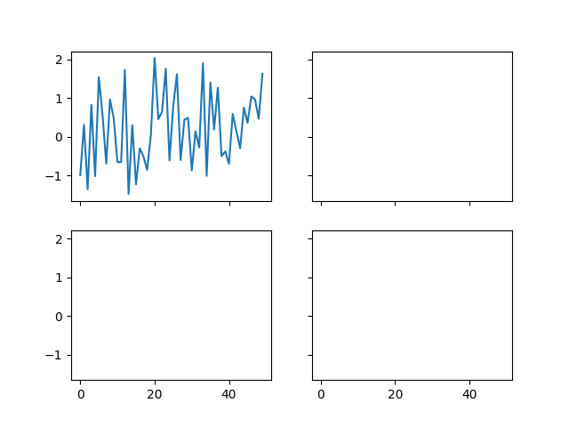 Easily creating subplots — Matplotlib 3 1 1 documentation