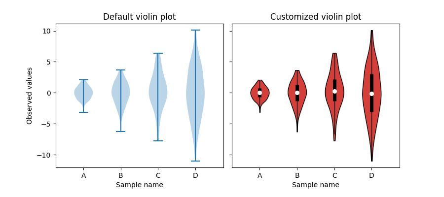 Violin plot customization — Matplotlib 3 1 1 documentation